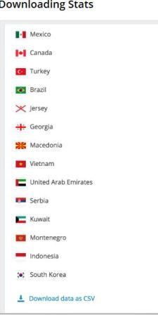 Stats pays visiteurs